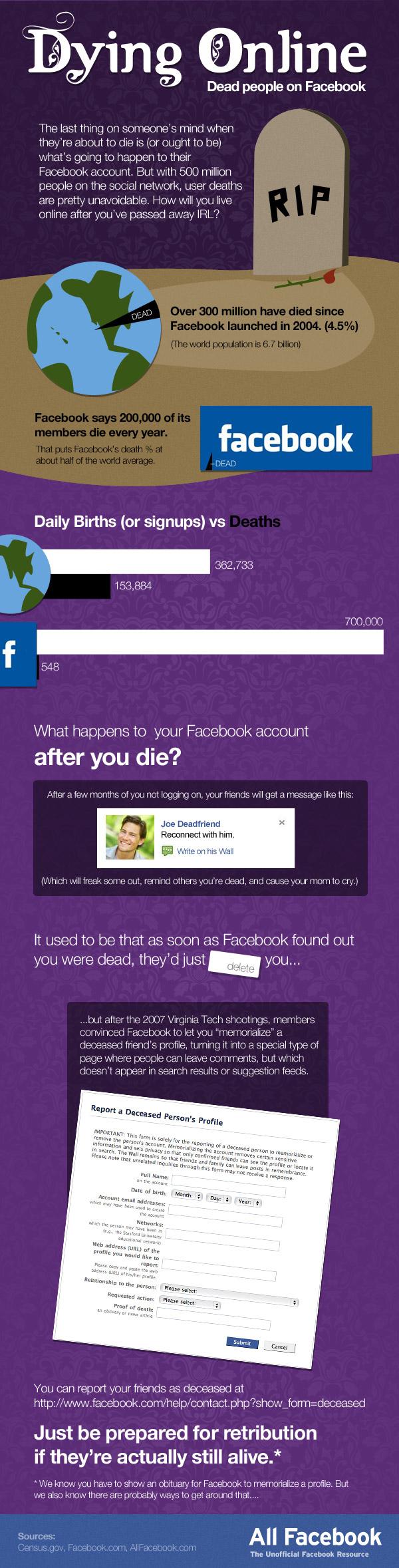 AllFacebook-death-on-facebook